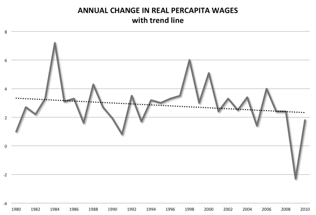 annual change real percapita wages