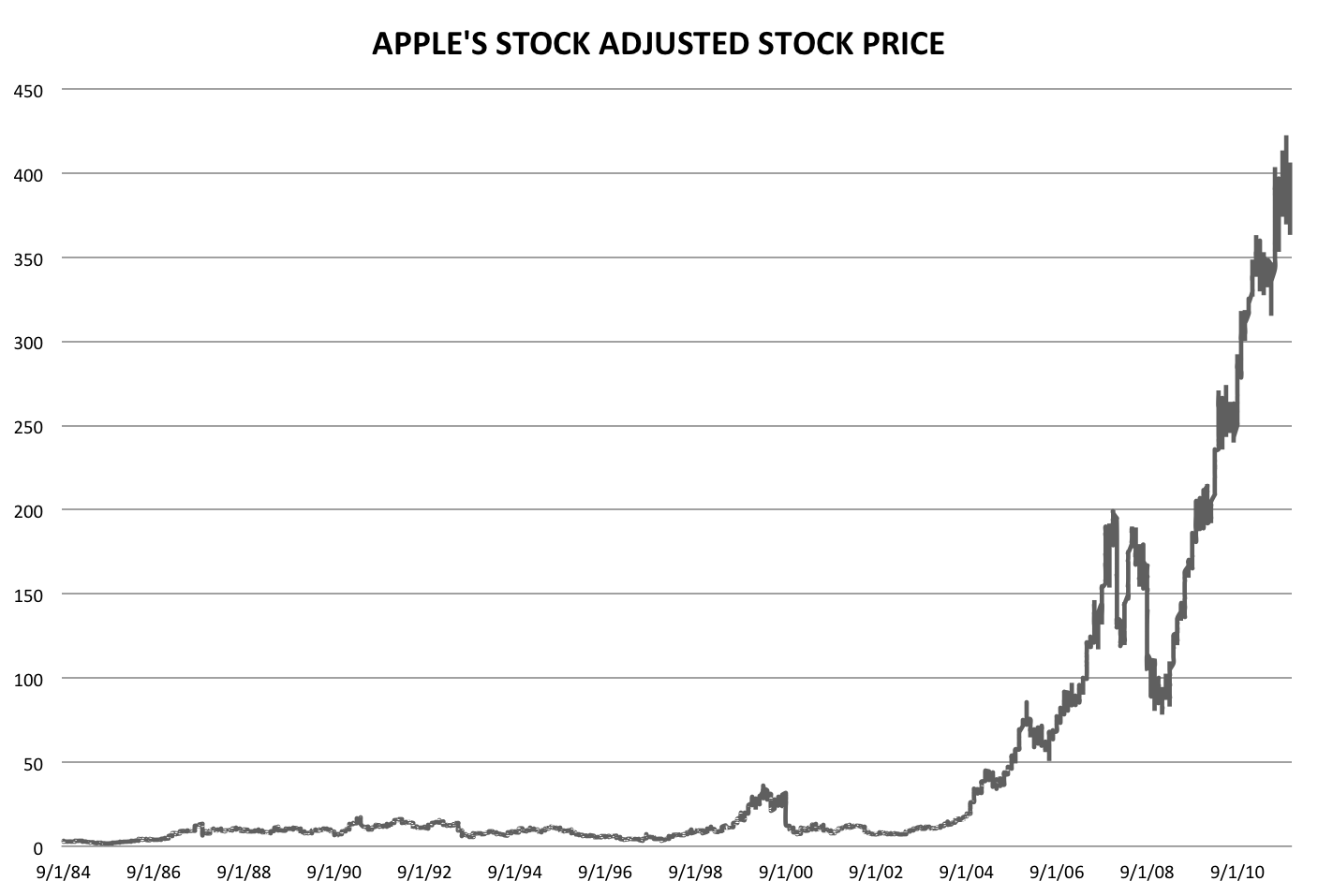Stock Quote For Apple Stock Quote For Apple Interesting Apple Stock Appleiphonenew
