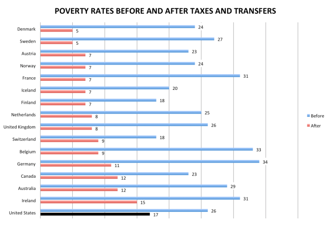 Poverty rates selected countries before and after taxes and transfers