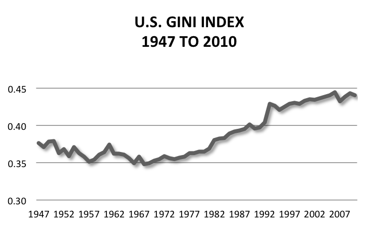 [Image: us-gini-index-from-1947.png]