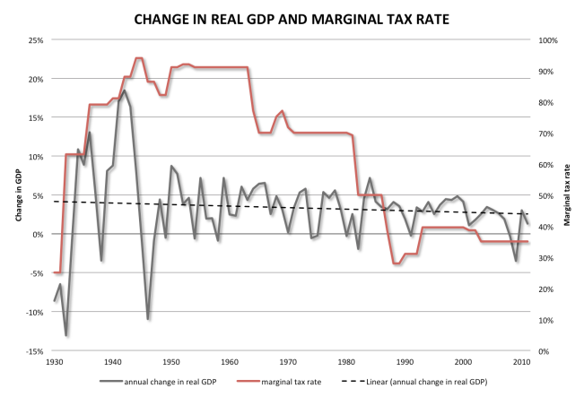 change in real gdp and marginal tax rate