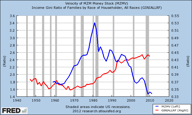 money velocity and gini
