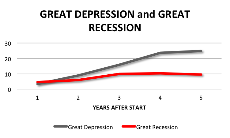 the current recession and the great depression How the great recession was brought to an end  have been called great depression 20 for example, we estimate that, without the government's response,.