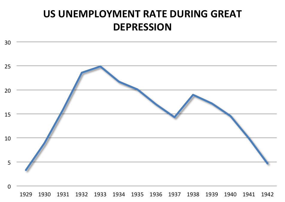 Unemployment during the great depression in canada