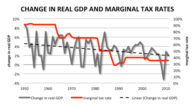 change in real gdp and marginal tax