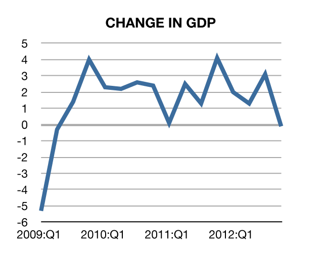 change in GDP 2009 to last quater 2012