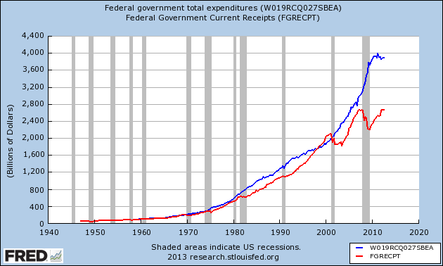 federal receipts and expenditures from the FED