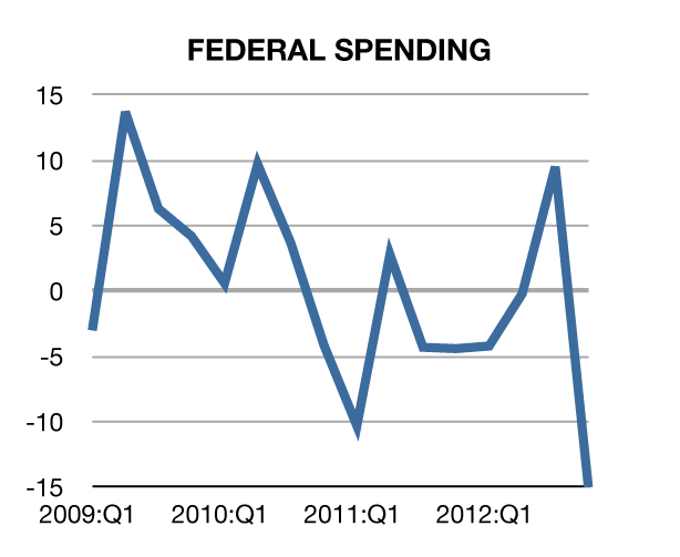 federal spending down