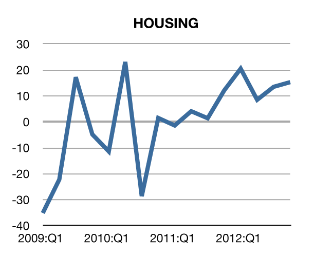 housing since recession