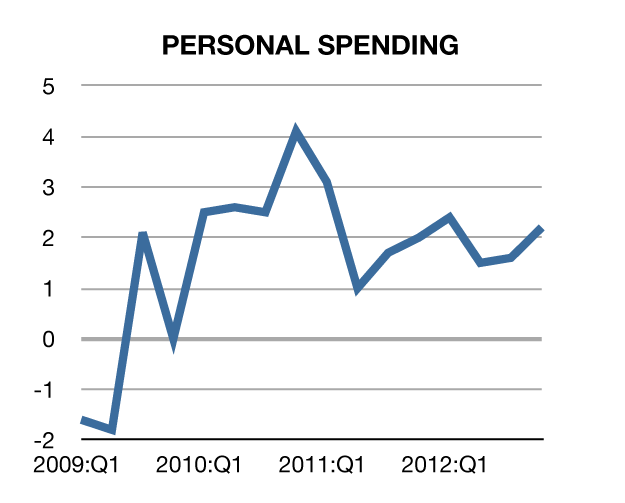 personal spending to 4th quarter 2012