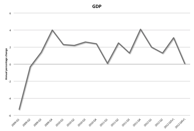GDP 2009 to last quarter 2012