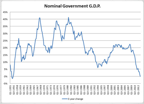 26economix-nominal-gdp-blog480