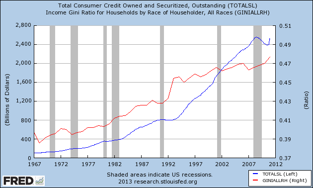 consumer debt and gini index
