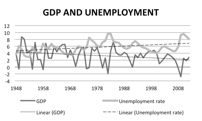 GDP and unemployment