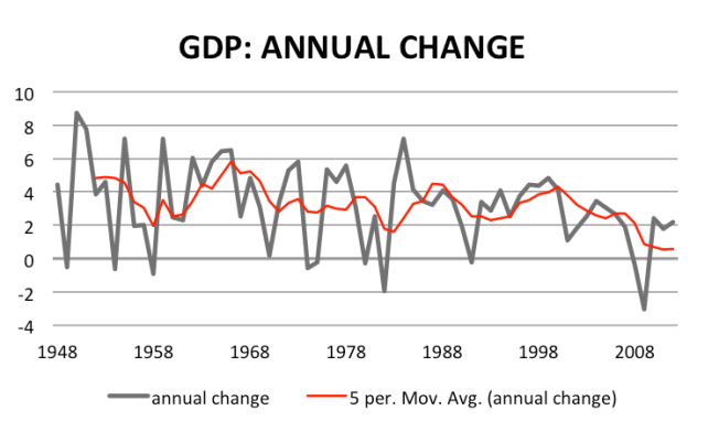 GDP annual change with five year trend
