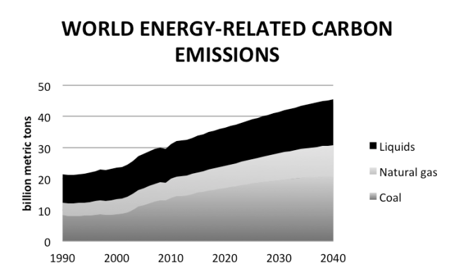 world carbon emissions from energy (EIA 2013)