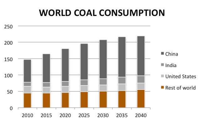 world coal consumption (EIA 2013)