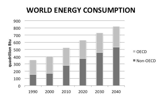 world energy consumption (EIA 2013)