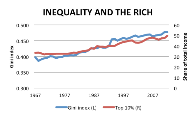 inequality and the rich