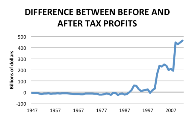 corporate profits difference between before and after tax