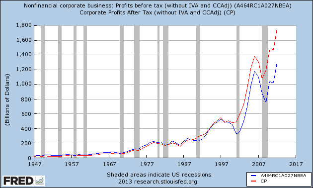 corporate proftis before and after tax