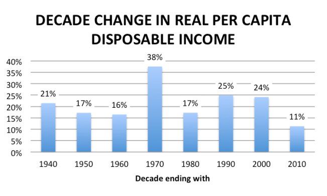 decade change in real per capita disposable income