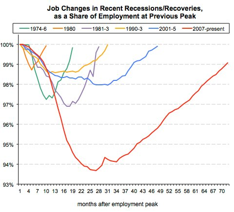 jobchangesrecoveries