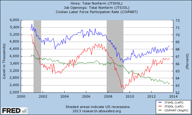jobs hires and participation