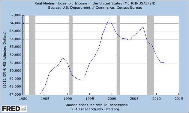 median wage