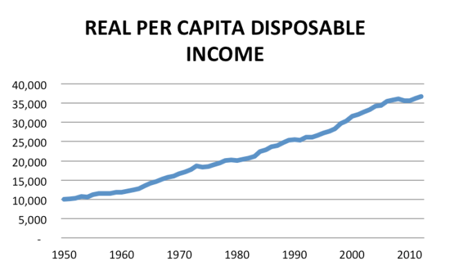 real per capita disposable income from 1950 to 2012