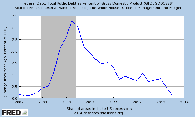 change in public debt to GDP from 2007