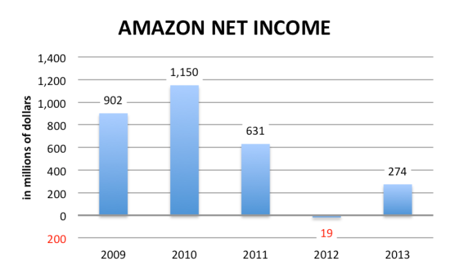 Amazon net income 2009 to 2013