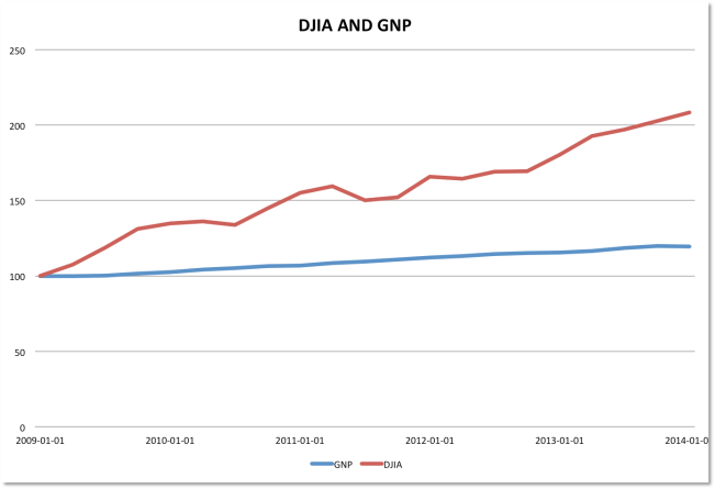 GNP AND DJIA 2009 TO 2014
