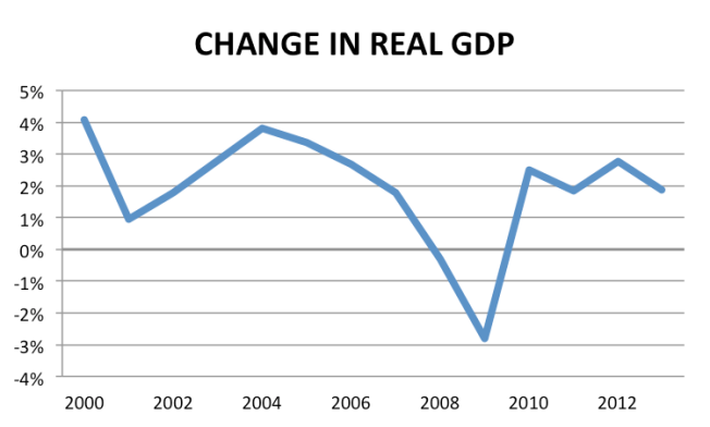 real gdp from 2000 to 2013