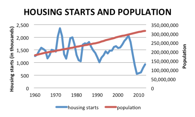 housing starts and population