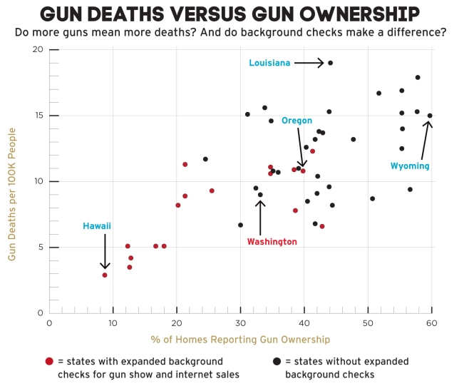 ownership_vs_deaths