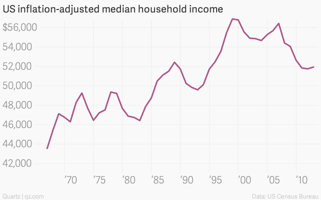 us-inflation-adjusted-median-household-income-us-median-household-income_chartbuilder