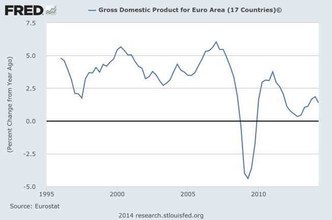 real gdp euro area