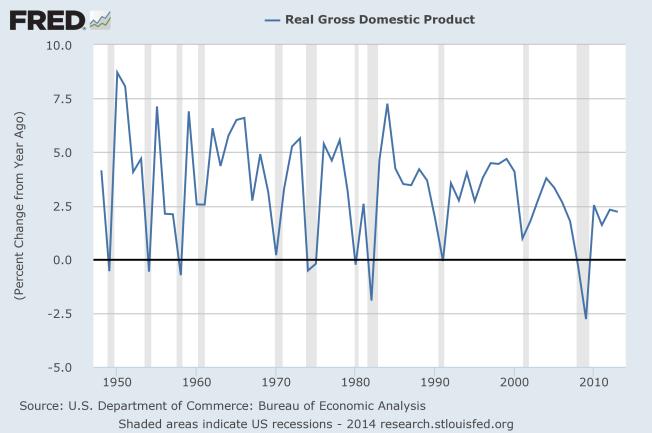 real gdp to August 2014