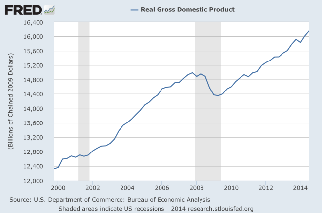 real GDP 2000 to 2014
