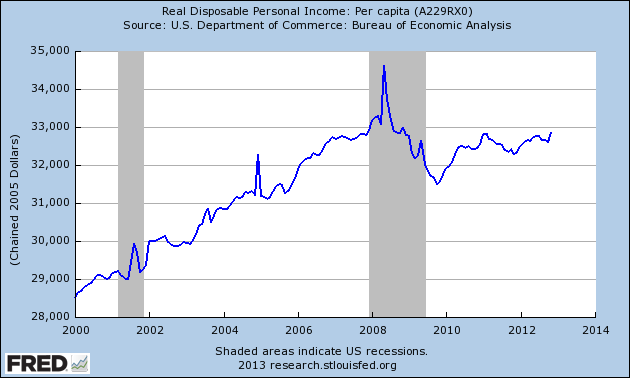 real per capita income from 2000