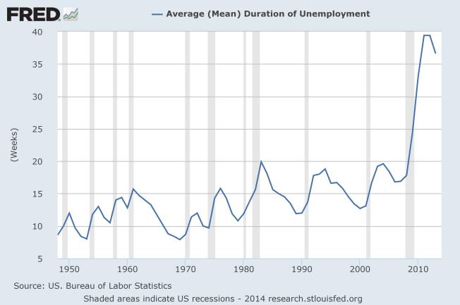mean unemployment duration