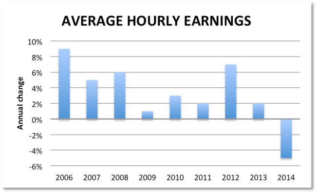 hourly earnings average percent change
