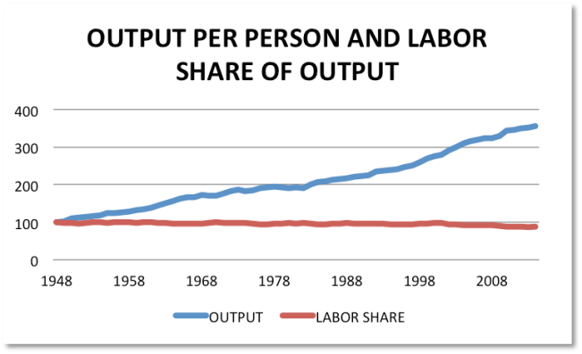 output and labor share since 1948