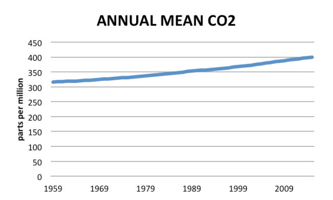 CO2 concentrations 1959 to 2015