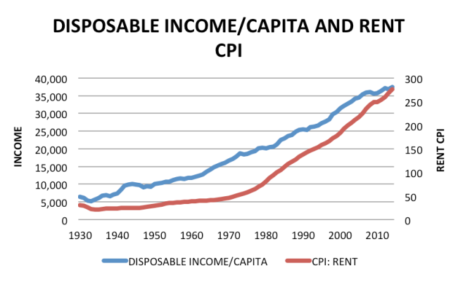 disposable income per capita and rent cpi