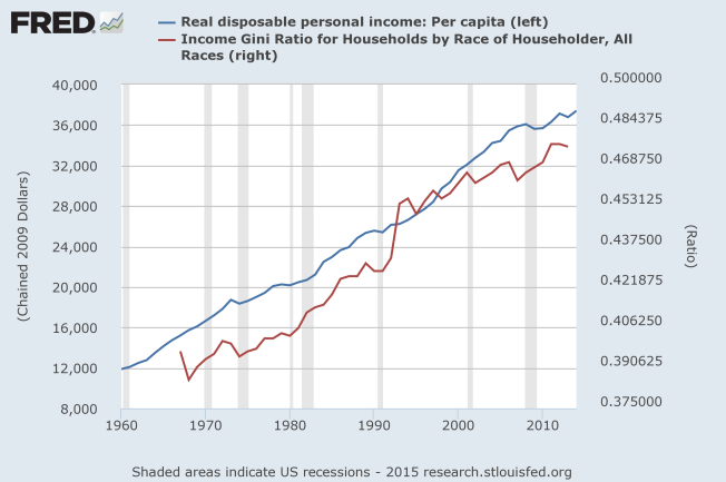 gini index and per capita income