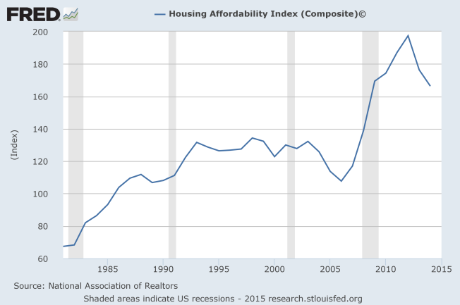 housing affordability index since 1981