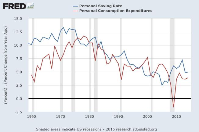 personal savings and expenditures