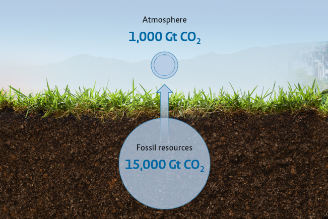 CO2 atmosphere and in ground